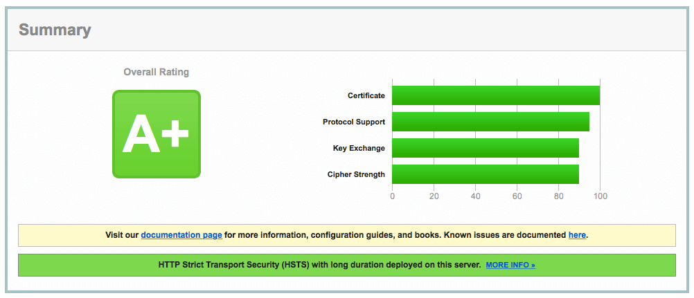 SSL test result shows A+ rating