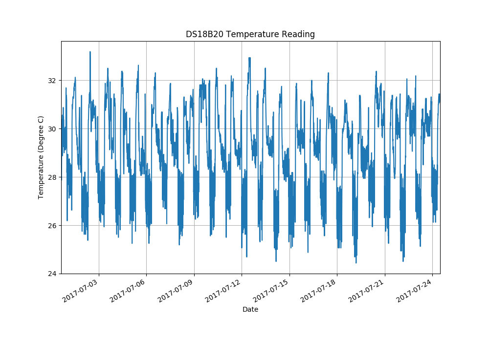 ds18b20 temperatures plot