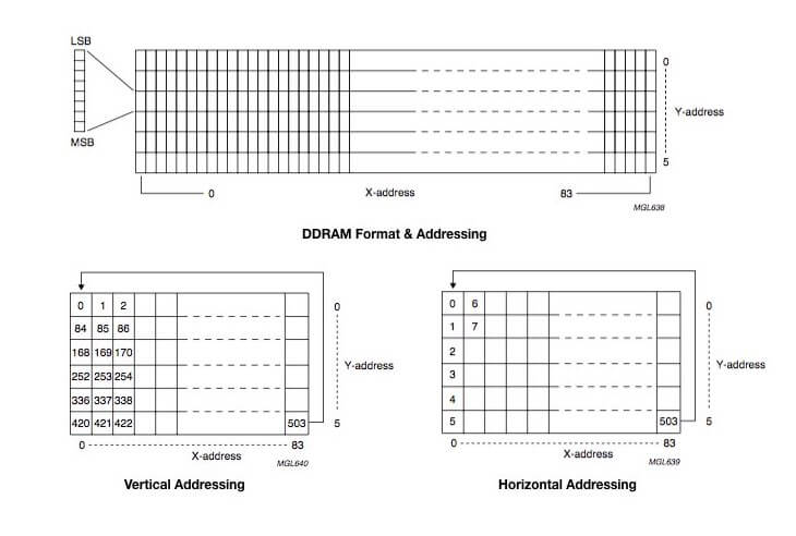 lcd-5110-ddram-format-and-addressing