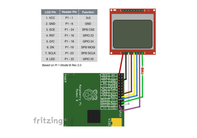 lcd-5110-interface-with-raspberry-pi