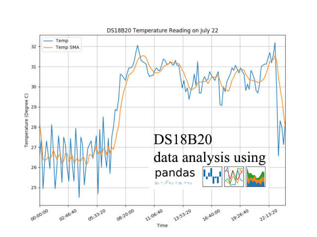 ds18b20 data analysis using pandas