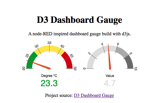 A node-RED inspired D3 Dashboard Gauge – E-Tinkers