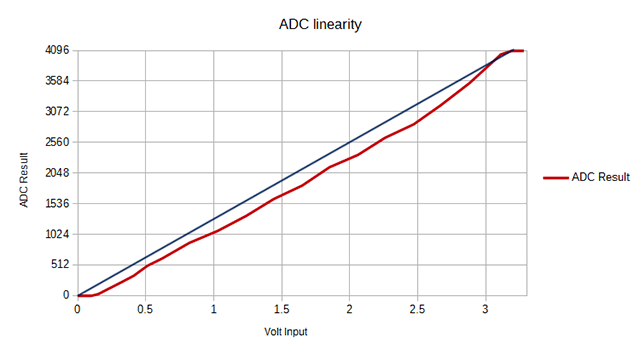 ESP32 ADC Linearity