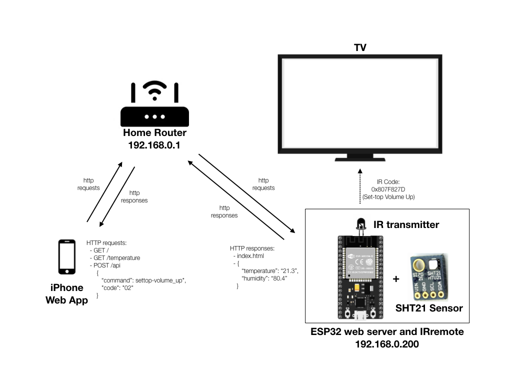 system diagram of ESP32 Web Server/IR Remote