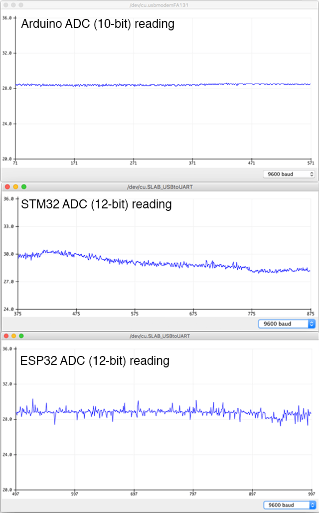 ADC reading comparison between Arduino STM32 and ESP32