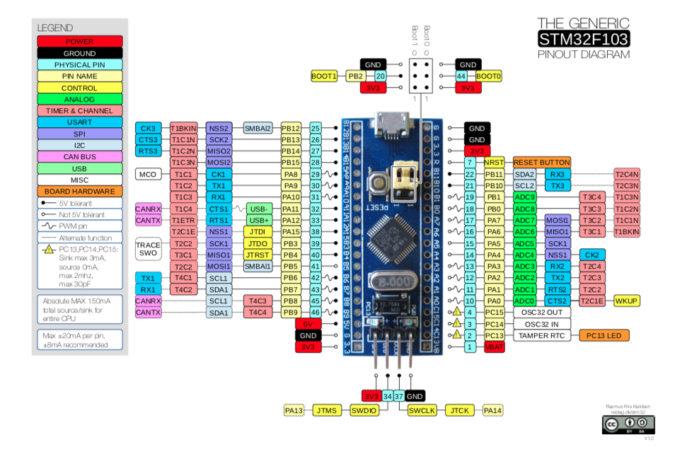 Generic_STM32F103_Pinout_Diagram
