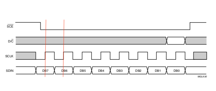 example of SPI mode0 signalling