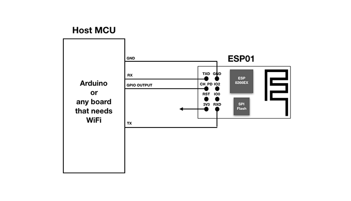 connection between host and esp-01