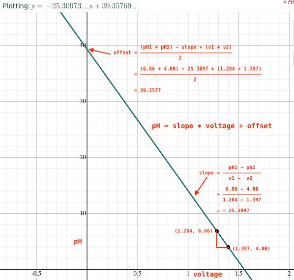 linear equation of ph calibration