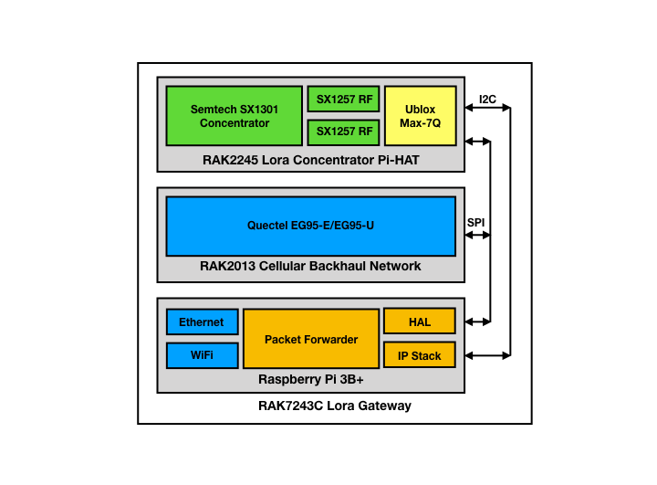 RAK7243_system_diagram