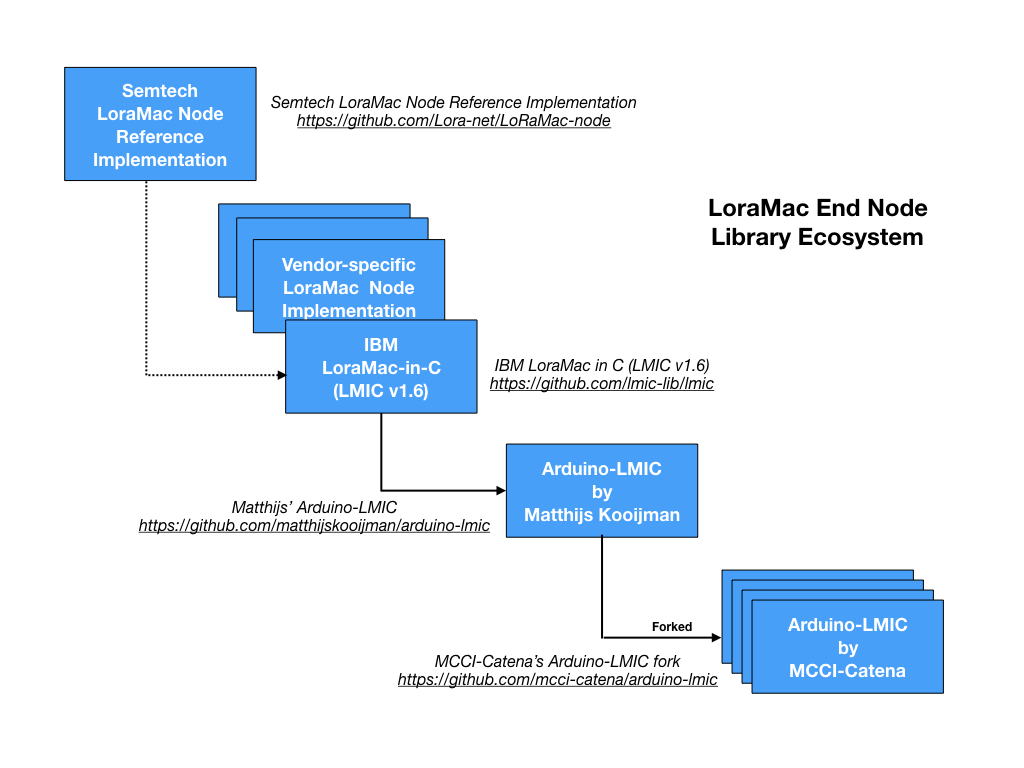 LoraMac end node libraries ecosystem and evolution
