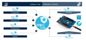 STM32 LoRa_development with STM32CubeIDE