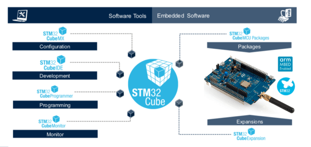 STM32 LoRa_development with STM32CubeIDE