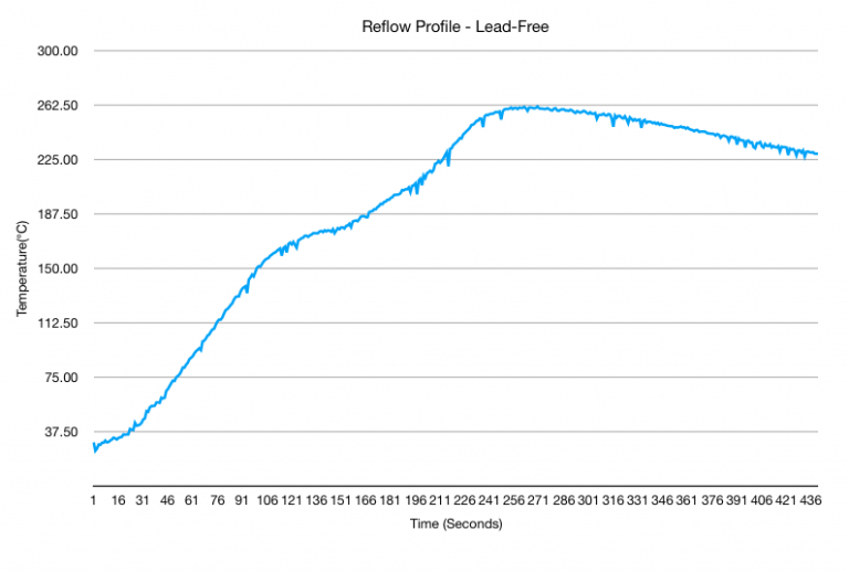 Reflow Profile for Lead-Free Soldering Paste