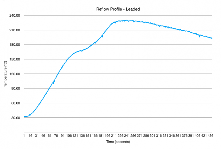 Reflow Profile for Leaded Soldering Paste
